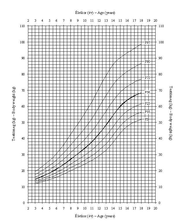 a pénisz magasságának és hosszának aránya)