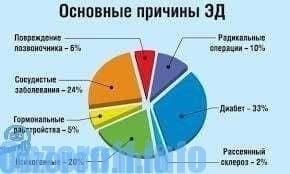 az erekció állandó javulása)
