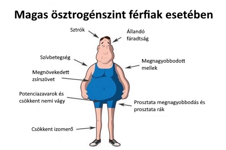 Az alacsony tesztoszteronszint tünetei - HáziPatika